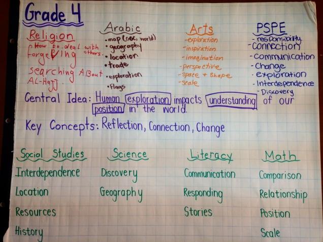 Grade 4 Concept Unit Map