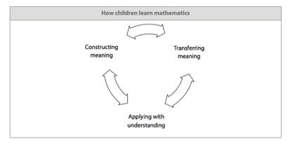 How-chn-learn-math