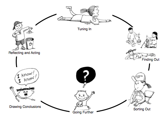 inquiry cycle why what and how making good humans